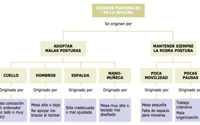 Ergonomía y Salud: Guía de Compra de Mobiliario de Oficina